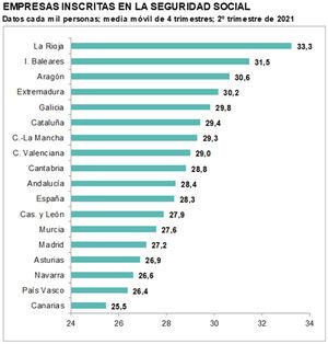 El parque empresarial español se reduce hasta niveles de 2015 mientras aumenta un 28,8% el número de personas que quiere trabajar más horas y no encuentra dónde