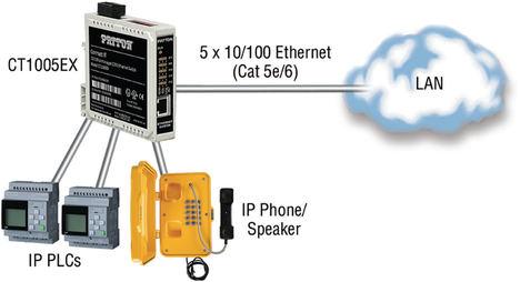 Patton presenta su nuevo switch Ethernet para entornos industriales