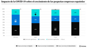 El 47% de las pequeñas empresas españolas declaran haber sufrido un descenso significativo de su crecimiento durante la pandemia