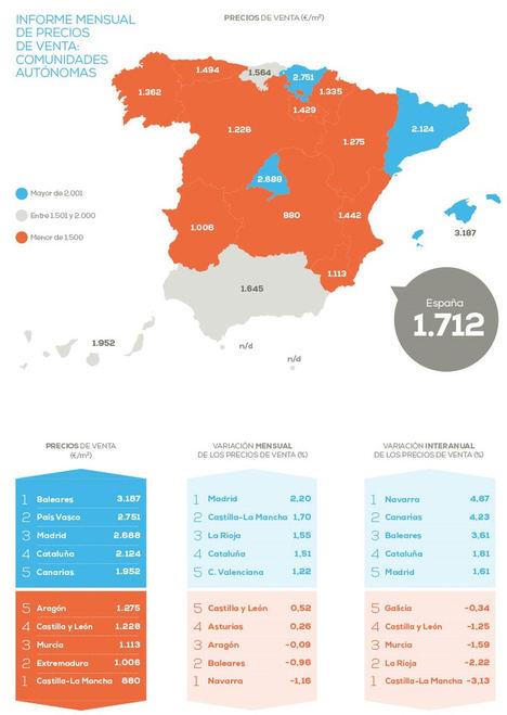 El precio de la vivienda en Madrid crece un 1,61% frente al año pasado