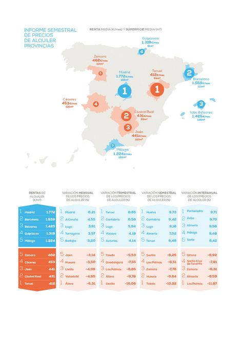 El precio del alquiler en Madrid sube un 1,62% en el primer semestre del año