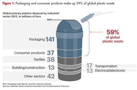 El mercado mundial del plástico crece un 3% anual y las ventas de plástico primario anuales alcanzan los 400 millones de toneladas