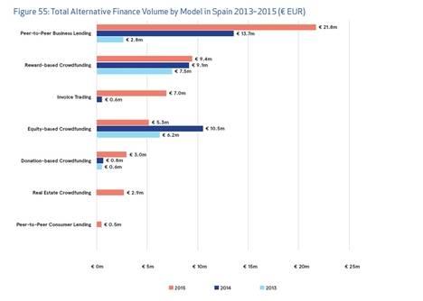 Las plataformas españolas de financiación participativa superan los 103 M€ en solo 3 años