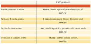Plazos de formulación y aprobación de las Cuentas Anuales.