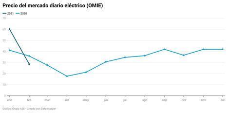 Las renovables marcan récord y rebajan la luz un 52% en el mercado mayorista