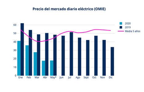 La luz sigue bajando y cierra el mes de mayo más barato desde 2007