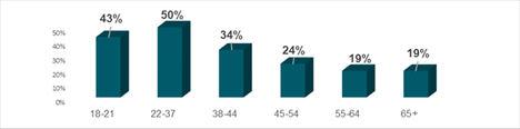 3 de cada 10 españoles utilizan aplicaciones móviles para evitar un consumo excesivo