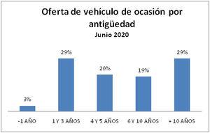 El precio del VO continúa a la baja en junio mientras las ventas se recuperan