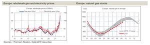 Los precios de la energía aumentan la preocupación por la inflación en Europa