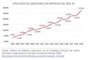 La presencia femenina en los consejos del Ibex35 avanza hasta el 27,5%