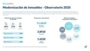 El 68% del presupuesto de los españoles será destinado a mejorar la eficiencia energética del hogar en 2020
