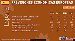 Previsiones económicas de otoño de 2019: se avecinan dificultades