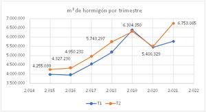 La producción de hormigón crece un 23% en el segundo trimestre de 2020, según ANEFHOP