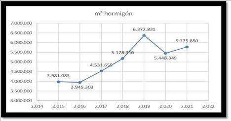 La producción de hormigón crece un 6% en el primer trimestre de 2020, según ANEFHOP