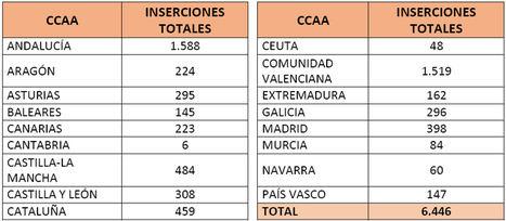 Cerca de 6.500 jóvenes consiguen empleo a través del programa PICE de la Cámara de España