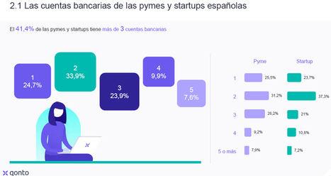 Neobancos ante el coronavirus: el 70% de las pymes y startups españolas considera cambiarse a uno de ellos
