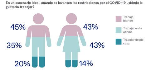 4 de cada 5 trabajadores españoles estarían de acuerdo con una legislación que impidiera a las empresas obligarlos a trabajar desde la oficina