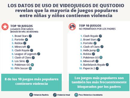 El 80% de los videojuegos que más utilizan los menores españoles contiene algún tipo de violencia