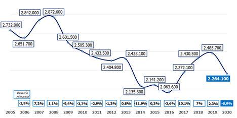 Evolución del volumen de trabajadores que estudian. Fuente: Randstad a partir de datos del INE.