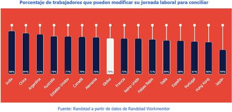 España, a la cola de Europa en flexibilidad laboral: Solo el 68% de los trabajadores pueden modificar su horario para conciliar