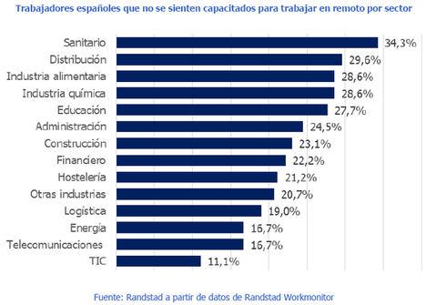 Uno de cada cuatro españoles no se siente capacitado para teletrabajar