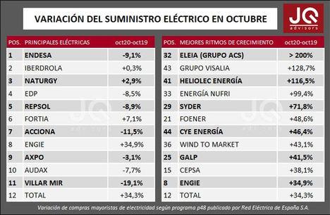 El consumo eléctrico caerá en noviembre debido a las nuevas medidas de confinamiento por la COVID-19