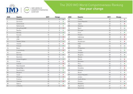 Tres pequeñas economías europeas arrasan en el Ranking de Competitividad Mundial del IMD
