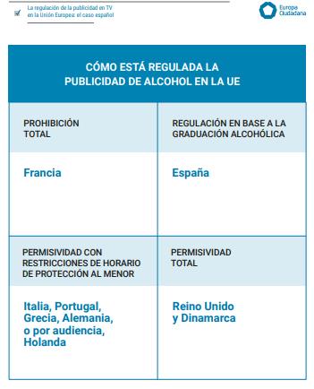Un informe revela que España es el único país de la UE que discrimina la publicidad de alcohol en TV en función de su graduación