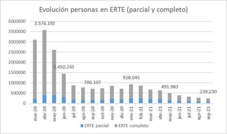 La reincorporación de las personas en ERTE se ralentiza mientras el Gobierno apuesta por su formación