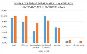 El renting de Automoción registró 183.080 operaciones hasta noviembre de 2020, el 33,4% menos