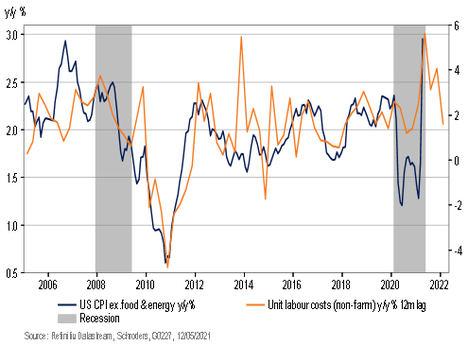 El repunte de la inflación en EE.UU. hace que el tapering vuelva a la agenda de la Fed