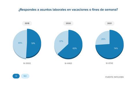 El 82% de los trabajadores españoles responden llamadas o emails fuera del horario laboral