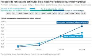 El largo proceso de normalización: retirada de estímulos de la Reserva Federal e inflación estadounidense