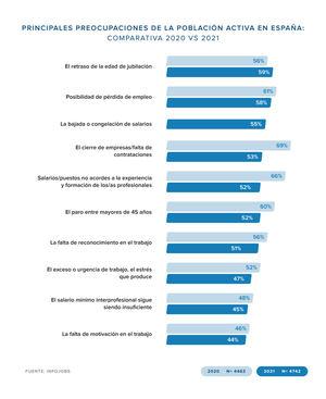 El retraso de la edad de jubilación se convierte en la principal preocupación de los españoles en torno al empleo