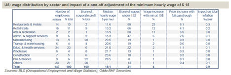 EE.UU.: consecuencias de un salario mínimo de 15 dólares por hora
