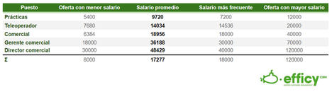 El salario, clave para evitar la rotación en el departamento de ventas