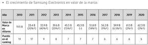 Samsung entra en el top 5 de las mejores marcas mundiales del ranking Interbrand 2020