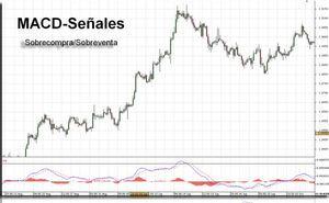El indicador MACD para hacer trading