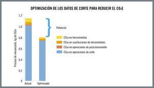 Gráfico de barras que muestra el potencial para reducir las emisiones de CO2 en las operaciones de procesamiento. El modelo incluye las huellas de carbono de la máquina, las herramientas, el refrigerante y el consumo de electricidad.