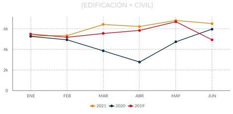 El sector de la construcción resurge y emula las cifras prepandémicas de 2019