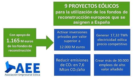 El sector eólico español presenta propuesta para la reactivación económica y la utilización de los fondos de reconstrucción europeos