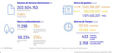 El sector retail lidera el uso de la factura electrónica en España pese al impacto de la pandemia
