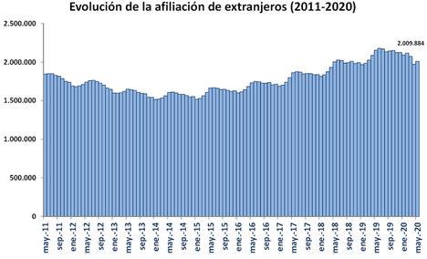 La Seguridad Social registró 2.022.041 ocupados extranjeros el último día de mayo