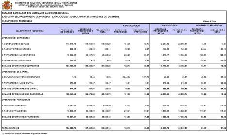 La Seguridad Social registra un saldo negativo de 14.979,85 millones de euros