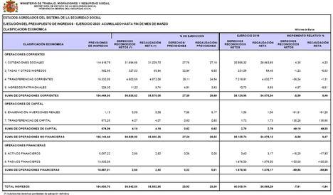 La Seguridad Social registra un saldo positivo de 289,66 millones de euros