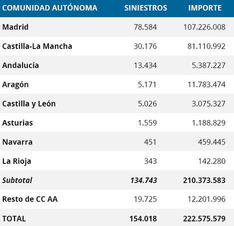 El seguro paga 230 millones de euros por la borrasca Filomena