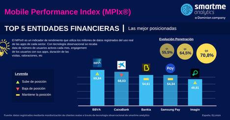 La pandemia digitaliza los hábitos financieros de los españoles