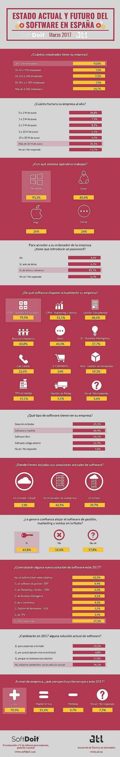 El ERP sigue siendo el software más utilizado por las empresas españolas