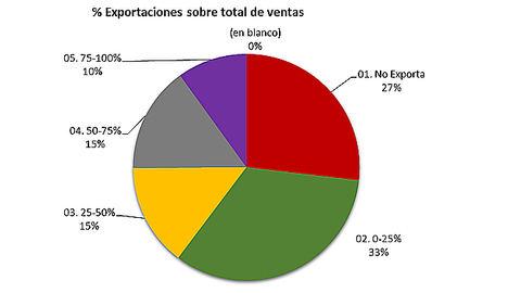 El coste de las materias primas y la caída de la demanda son percibidos como los principales retos por las empresas españolas
