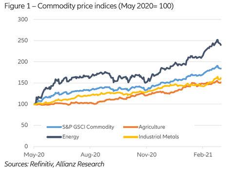 Materias primas: mayor demanda y cuellos de botella en la oferta, pero aún sin especulación